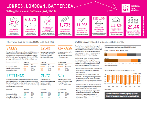 LonRes Lowdown: Battersea