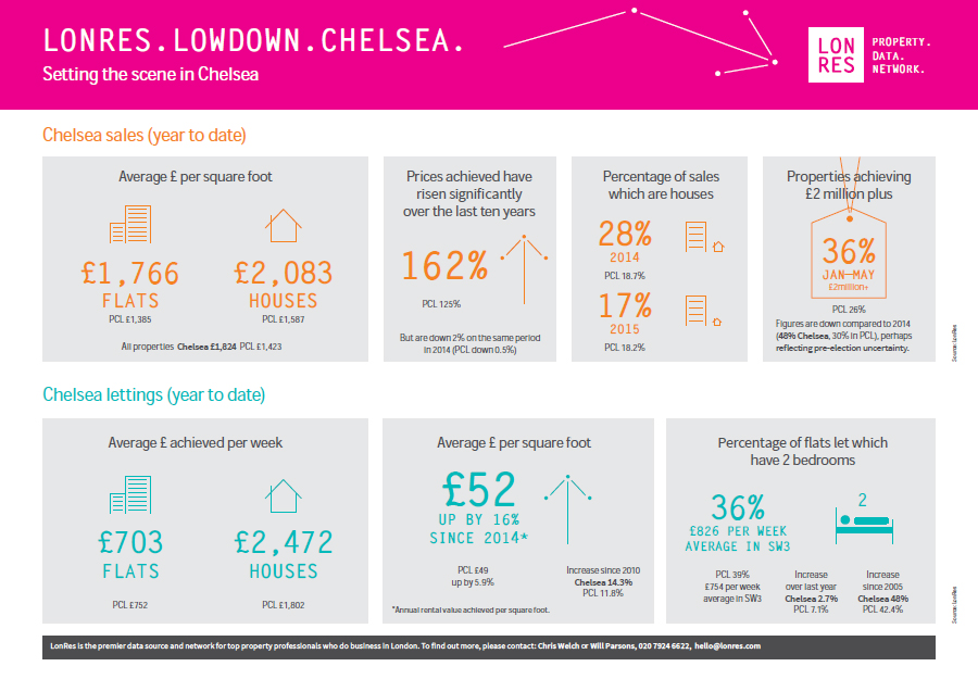 Chelsea property market data