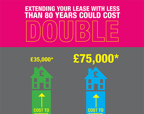 Lease extension infographic