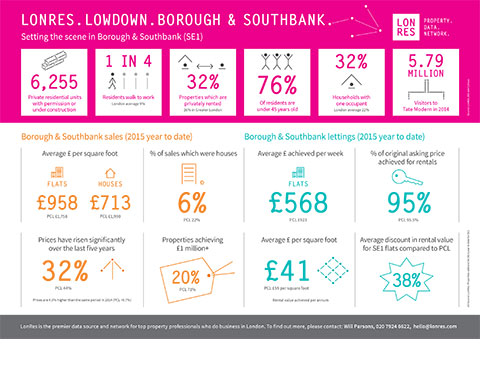 Setting the scene in Borough & South bank - London Property Market