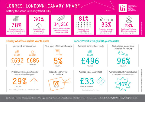LonRes Lowdown: Setting the scene in Canary Wharf